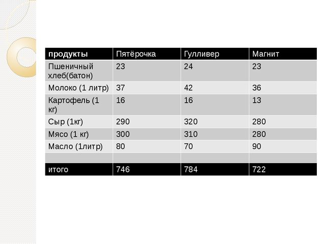 продукты Пятёрочка Гулливер Магнит Пшеничный хлеб(батон) 23 24 23 Молоко (1 л...