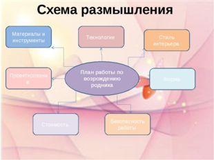 Схема размышления План работы по возрождению родника Материалы и инструменты