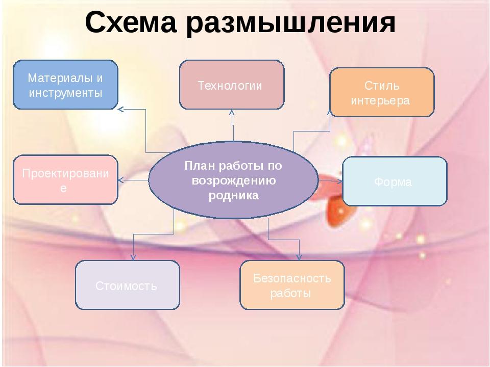 Схема размышления План работы по возрождению родника Материалы и инструменты...