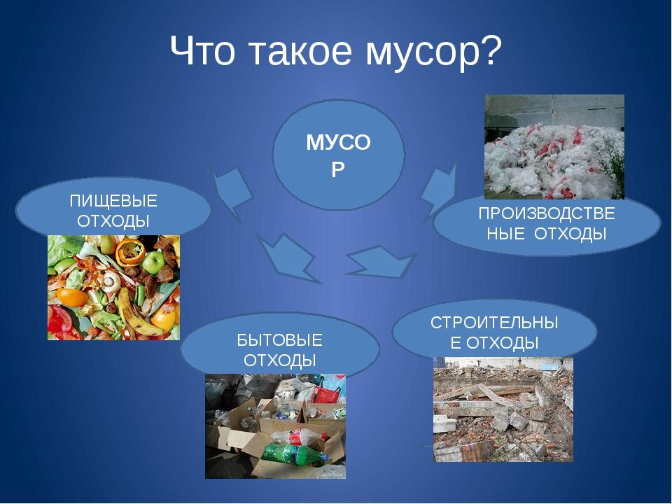 Что такое мусор? МУСОР ПИЩЕВЫЕ ОТХОДЫ БЫТОВЫЕ ОТХОДЫ СТРОИТЕЛЬНЫЕ ОТХОДЫ ПРОИ...