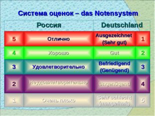 Система оценок – das Notensystem РоссияDeutschland 5ОтличноAusgezeichnet