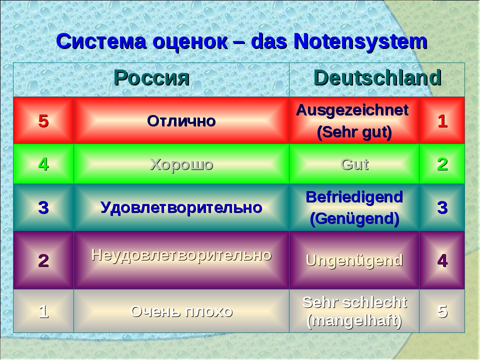 Система оценок – das Notensystem РоссияDeutschland 5ОтличноAusgezeichnet...