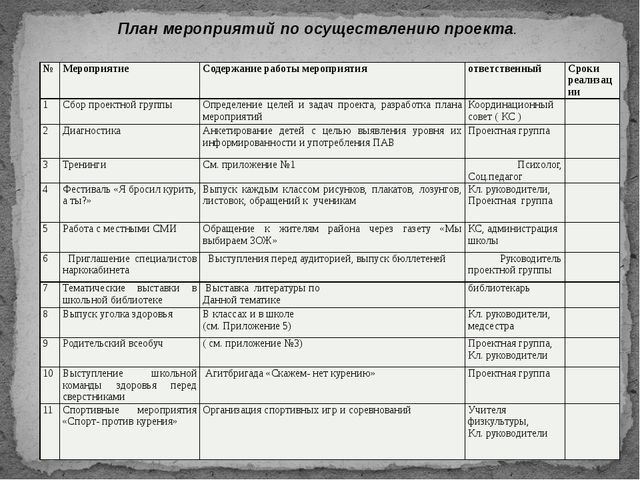 План мероприятий по осуществлению проекта. № Мероприятие Содержание работы ме...