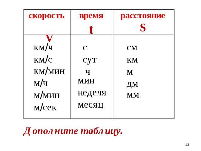 скорость V время t расстояние S км/ч км/с км/мин м/ч м/мин м/сек с сут ч мин...