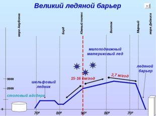 Великий ледяной барьер Южный полюс Восток Бэрд 900 800 700 800 700 15-16 см/г