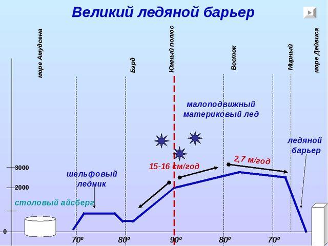 Великий ледяной барьер Южный полюс Восток Бэрд 900 800 700 800 700 15-16 см/г...