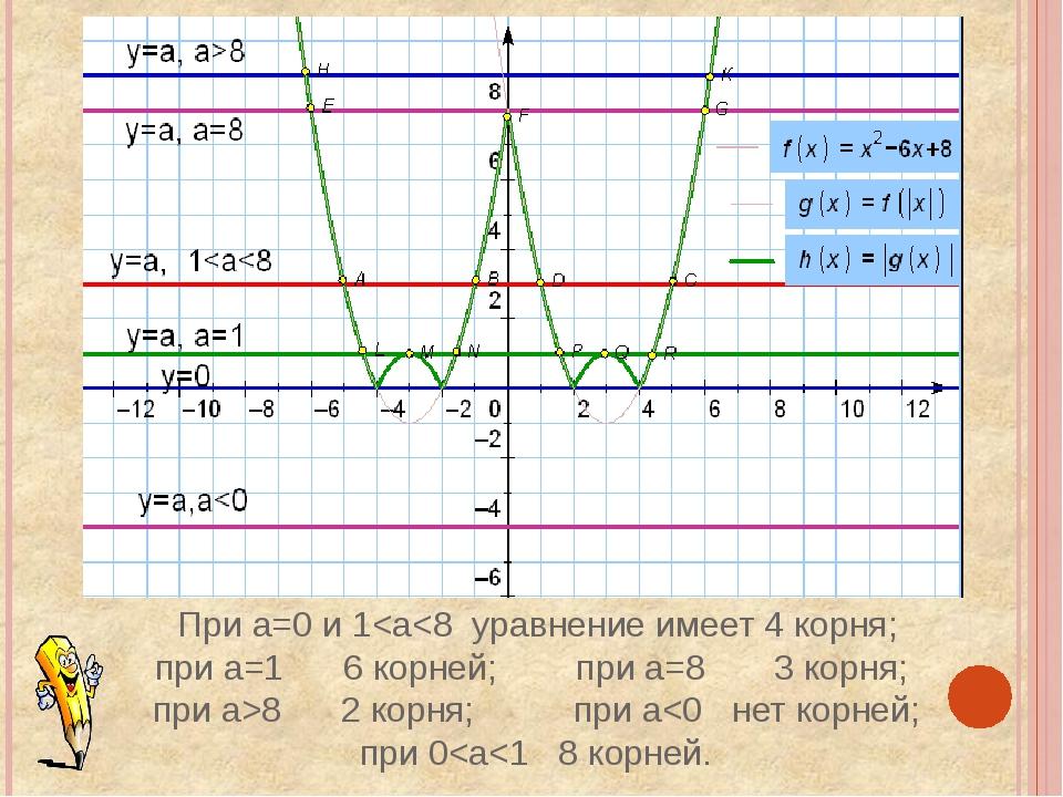 При а=0 и 1