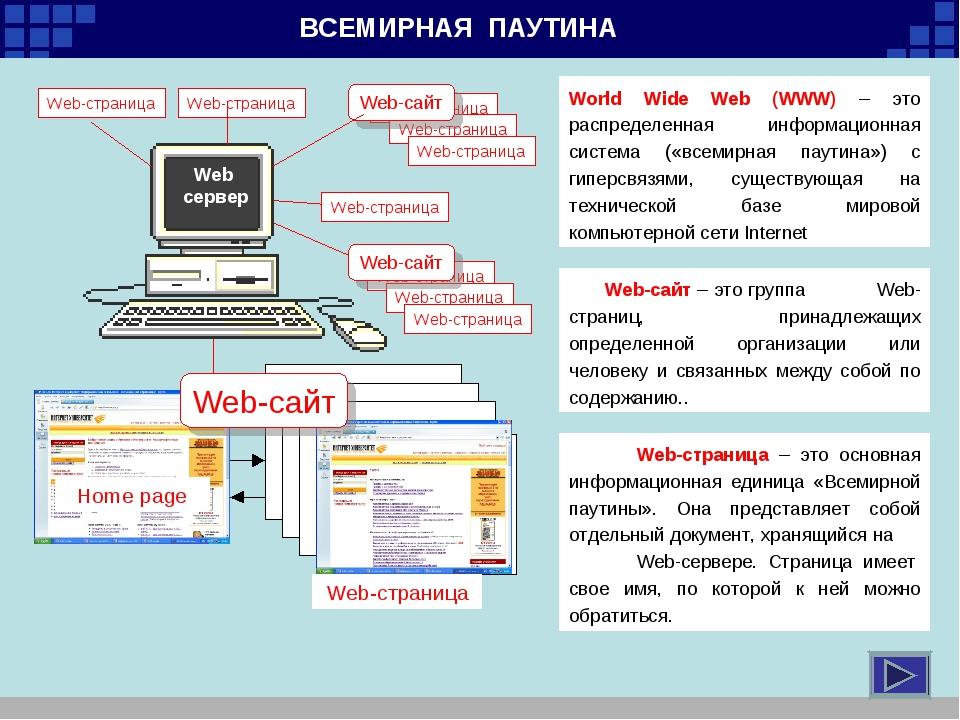 ВСЕМИРНАЯ ПАУТИНА Web сервер Web-страница World Wide Web (WWW) – это распреде...