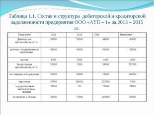 Таблица 1.1. Состав и структура дебиторской и кредиторской задолженности пред