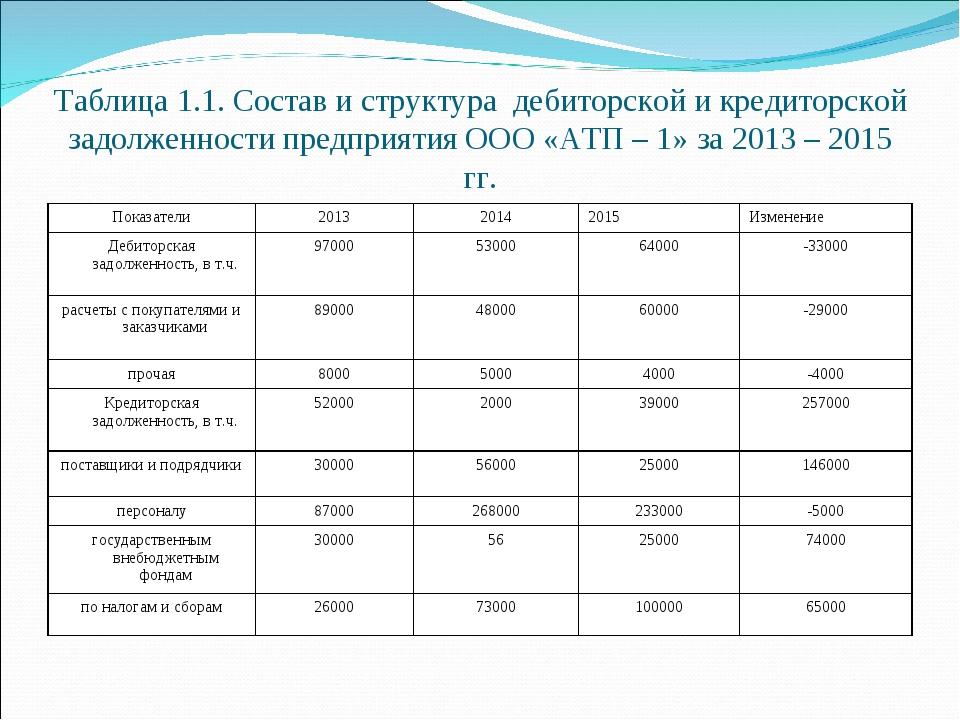 Таблица 1.1. Состав и структура дебиторской и кредиторской задолженности пред...