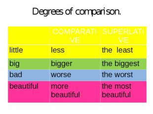 Degrees of comparison. COMPARATIVE SUPERLATIVE little less the least big bigg