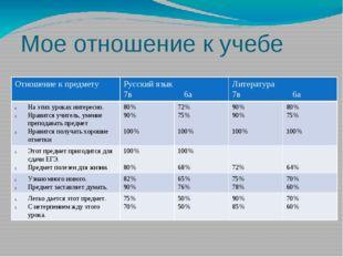 Мое отношение к учебе Отношение к предмету Русский язык 7в 6а Литература 7в 6