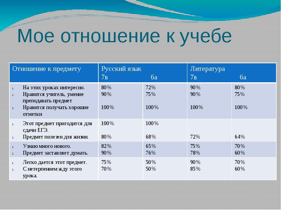 Мое отношение к учебе Отношение к предмету Русский язык 7в 6а Литература 7в 6...