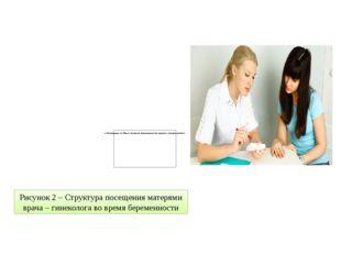 Рисунок 2 – Структура посещения матерями врача – гинеколога во время беременн
