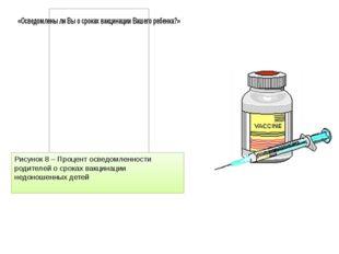 Рисунок 8 – Процент осведомленности родителей о сроках вакцинации недоношенны