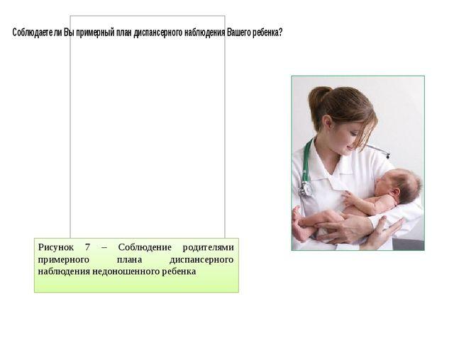 Рисунок 7 – Соблюдение родителями примерного плана диспансерного наблюдения н...