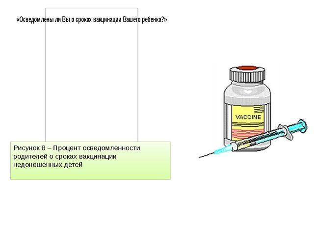 Рисунок 8 – Процент осведомленности родителей о сроках вакцинации недоношенны...