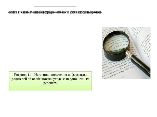 Рисунок 11 – Источники получения информации родителей об особенностях ухода з...