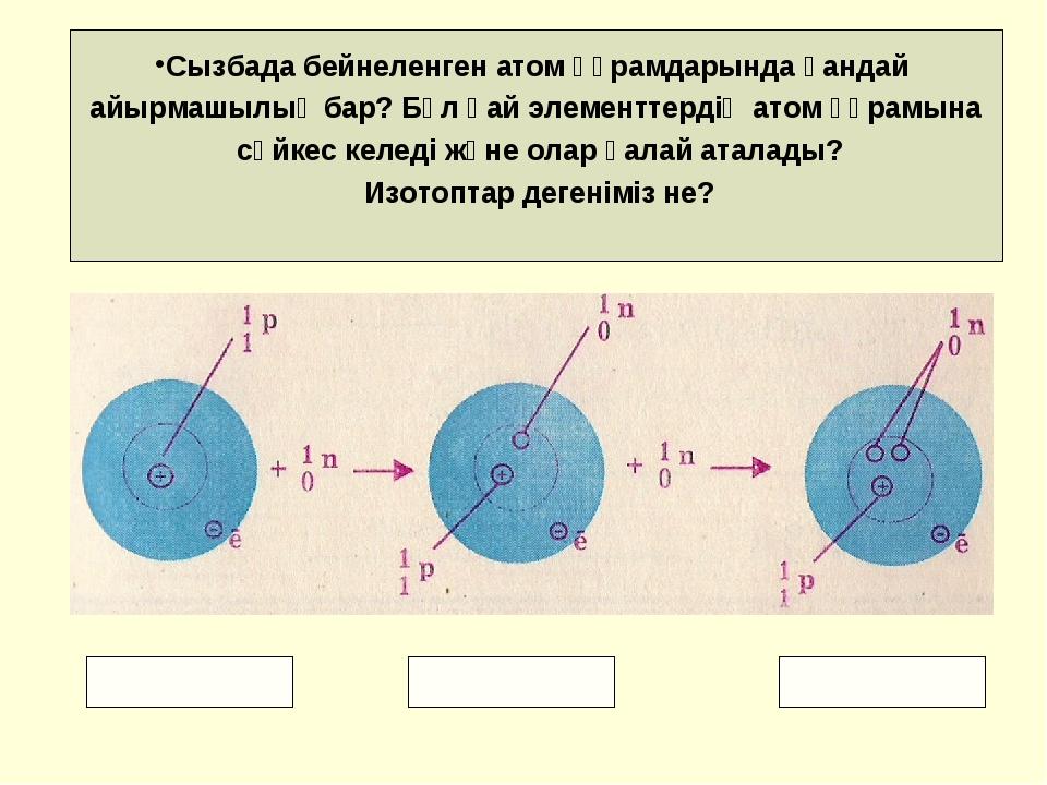 Сызбада бейнеленген атом құрамдарында қандай айырмашылық бар? Бұл қай элемент...