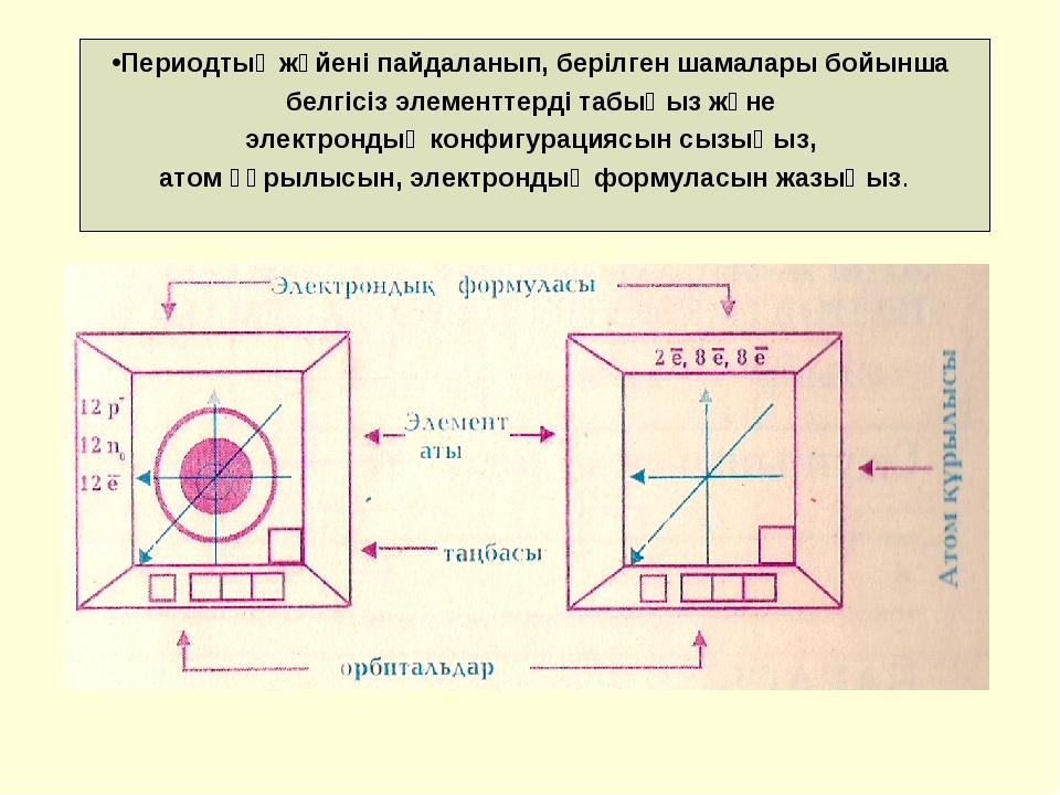 Периодтық жүйені пайдаланып, берілген шамалары бойынша белгісіз элементтерді...