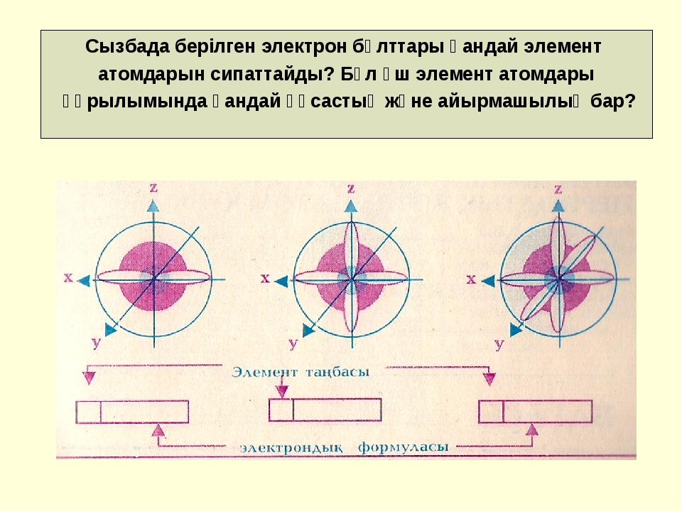 Сызбада берілген электрон бұлттары қандай элемент атомдарын сипаттайды? Бұл ү...