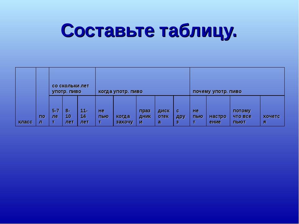 Составьте таблицу.