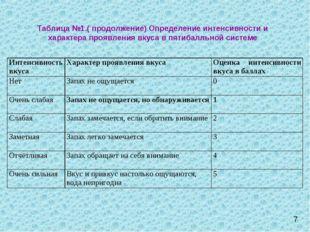 Таблица №1.( продолжение) Определение интенсивности и характера проявления вк