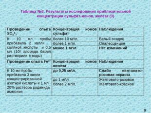 9 Таблица №3. Результаты исследования приблизительной концентрации сульфат-ио