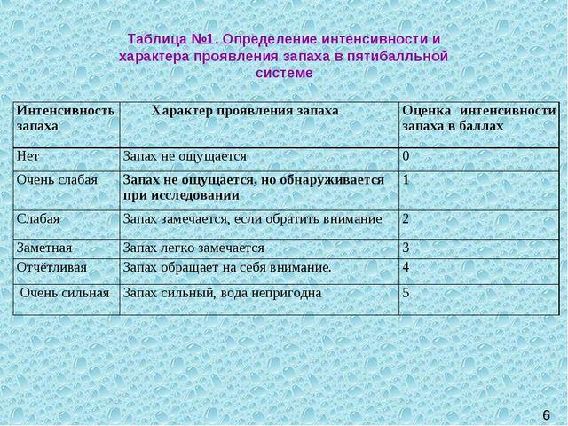 6 Таблица №1. Определение интенсивности и характера проявления запаха в пятиб...