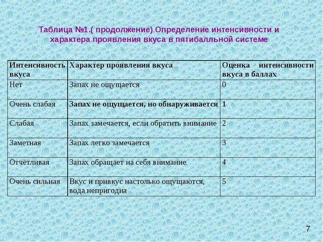 Таблица №1.( продолжение) Определение интенсивности и характера проявления вк...