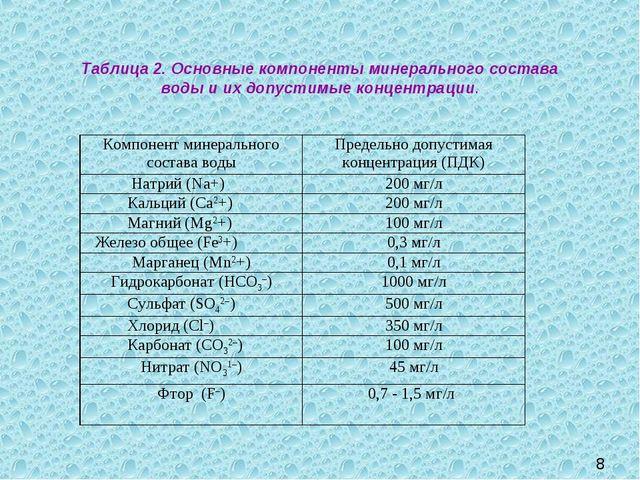 Таблица 2. Основные компоненты минерального состава воды и их допустимые конц...