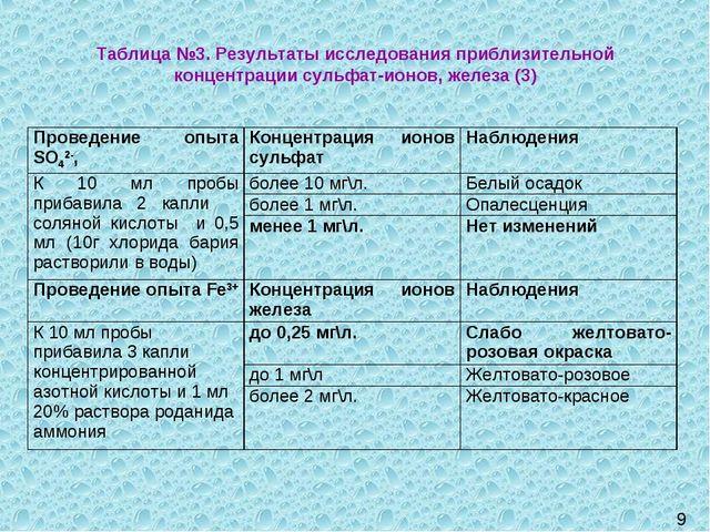 9 Таблица №3. Результаты исследования приблизительной концентрации сульфат-ио...