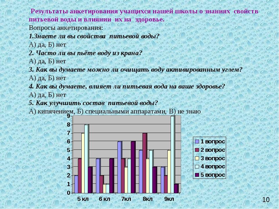 Результаты анкетирования учащихся нашей школы о знаниях свойств питьевой вод...