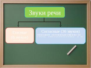 Звуки речи Гласные (6 звуков) [а],[о],[у],[ы],[и],[э]. Согласные (36 звуков)