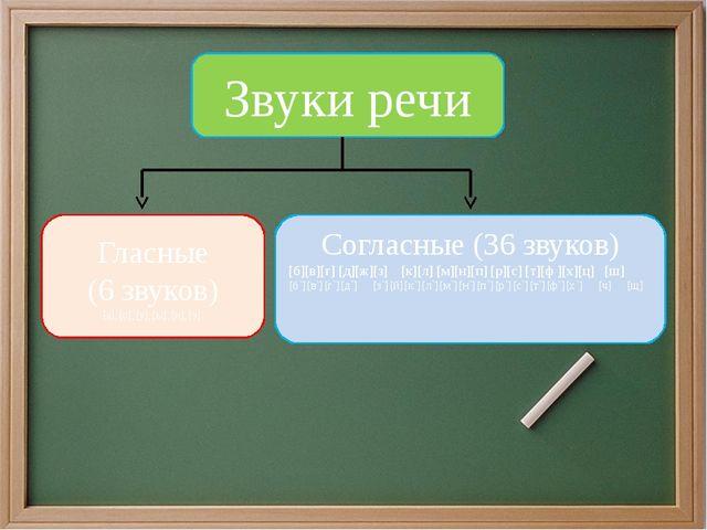 Звуки речи Гласные (6 звуков) [а],[о],[у],[ы],[и],[э]. Согласные (36 звуков)...