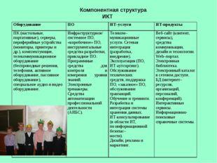 Компонентная структура ИКТ ОборудованиеПОИТ–услугиИТ-продукты ПК (настоль