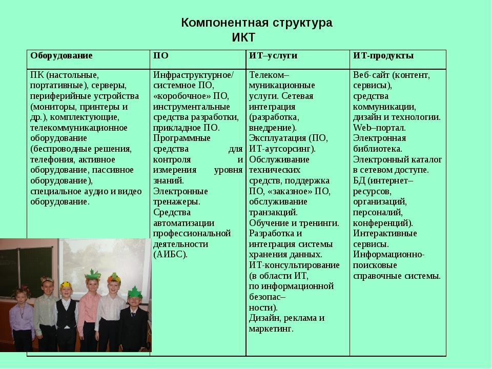 Компонентная структура ИКТ ОборудованиеПОИТ–услугиИТ-продукты ПК (настоль...
