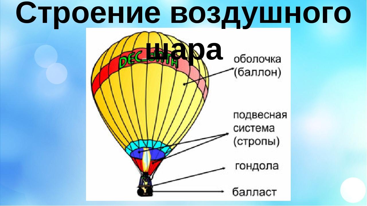 Строение воздушного шара