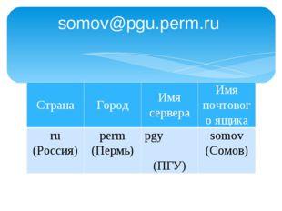 sоmоv@рgu.реrm.ru Страна Город Имя сервера Имя почтового ящика ru(Россия) per
