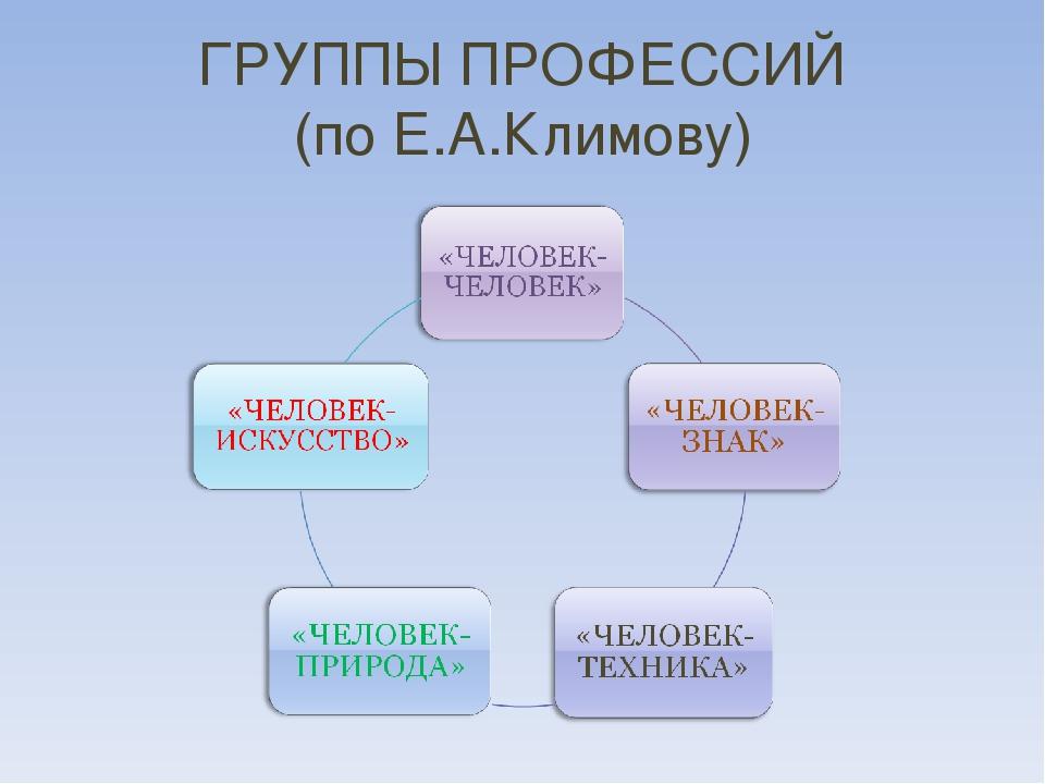 ГРУППЫ ПРОФЕССИЙ (по Е.А.Климову)