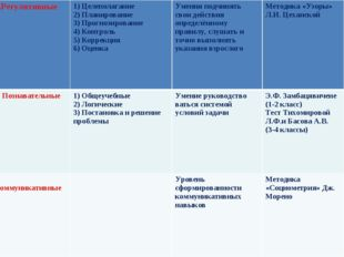 2.Регулятивные1) Целеполагание 2) Планирование 3) Прогнозирование 4) Контрол