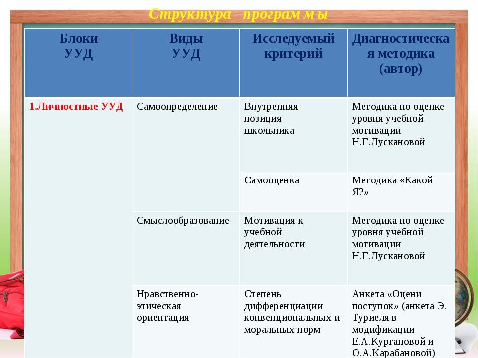 Структура программы Блоки УУДВиды УУДИсследуемый критерийДиагностическая м...