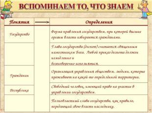 ПонятияОпределения ГосударствоФорма правления государством, при которой в