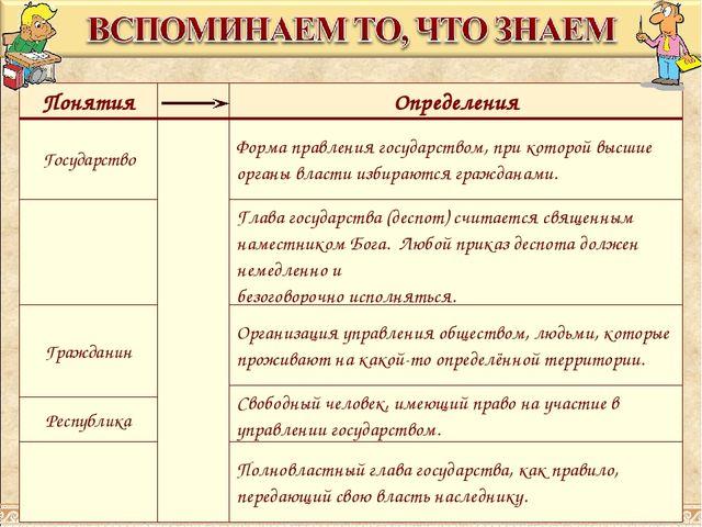 ПонятияОпределения ГосударствоФорма правления государством, при которой в...