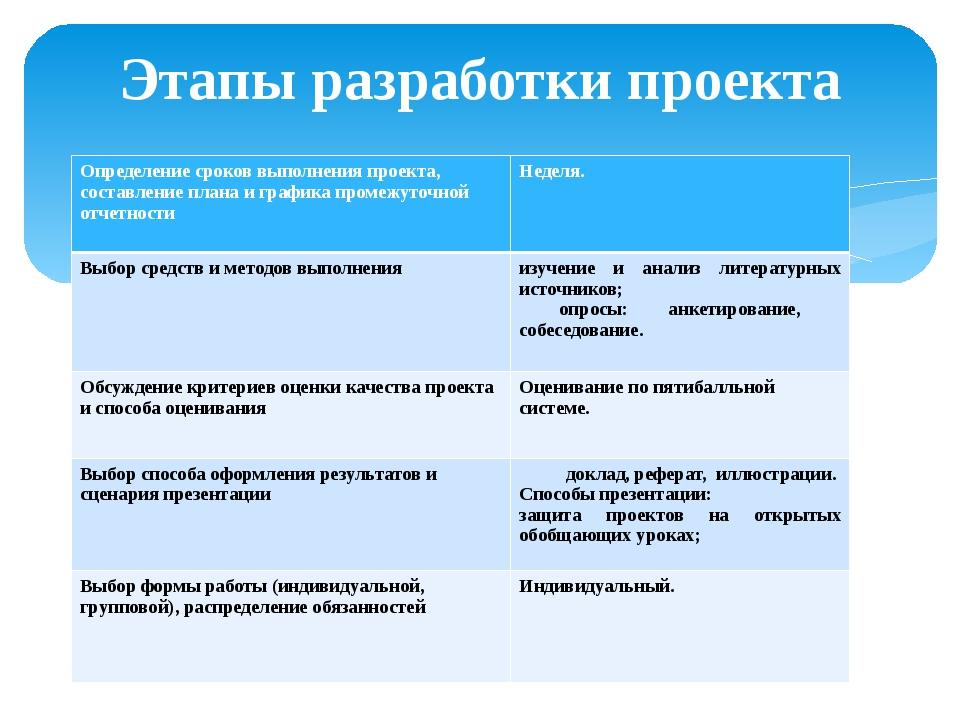 Этапы разработки проекта Определение сроков выполнения проекта, составление п...