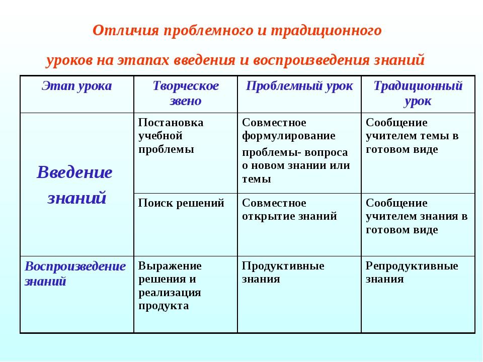 Отличия проблемного и традиционного уроков на этапах введения и воспроизведен...