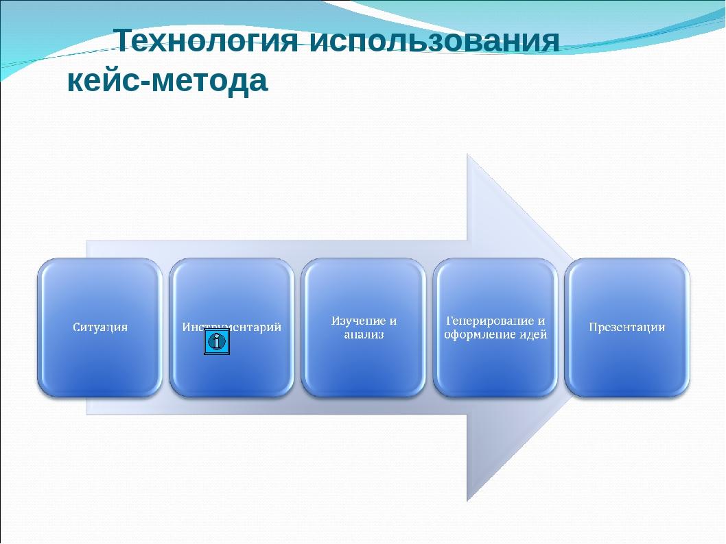Технология использования кейс-метода