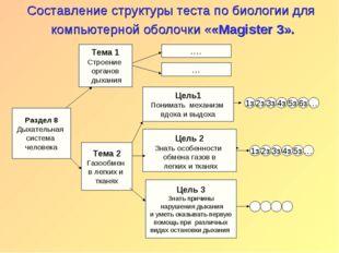 Раздел 8 Дыхательная система человека Тема 1 Строение органов дыхания Тема 2