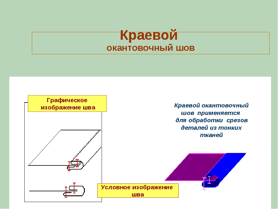 Краевой окантовочный шов Условное изображение шва Краевой окантовочный шов пр...