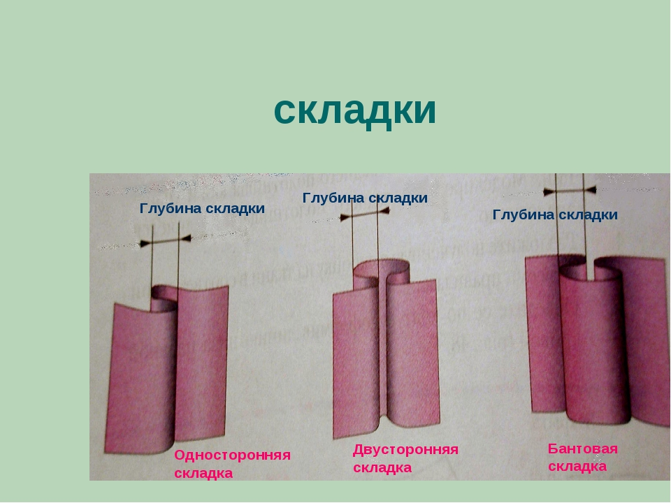 складки Глубина складки Глубина складки Глубина складки Односторонняя складк...